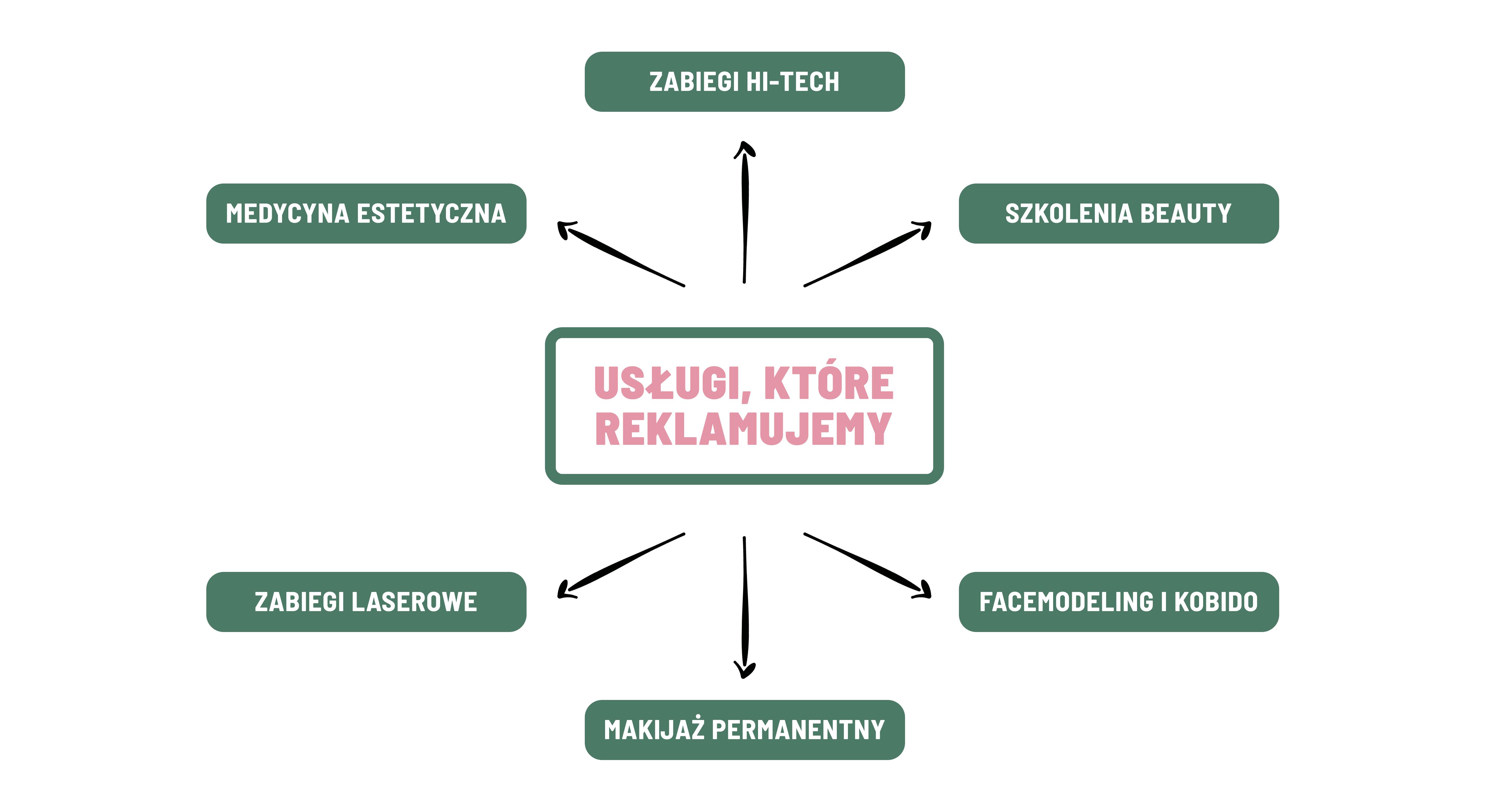 Marketing Kosmetyczny - Usługi
